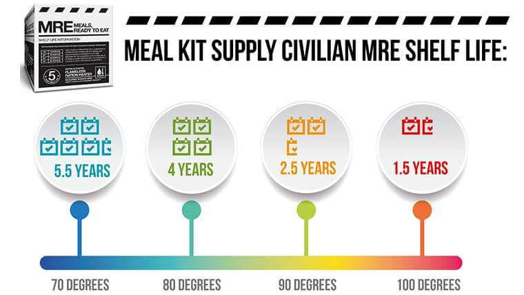 Civilian MRE Shelf Life Infographic