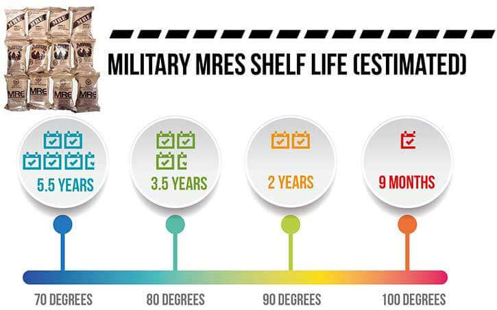 Military MREs Shelf Life Infographic