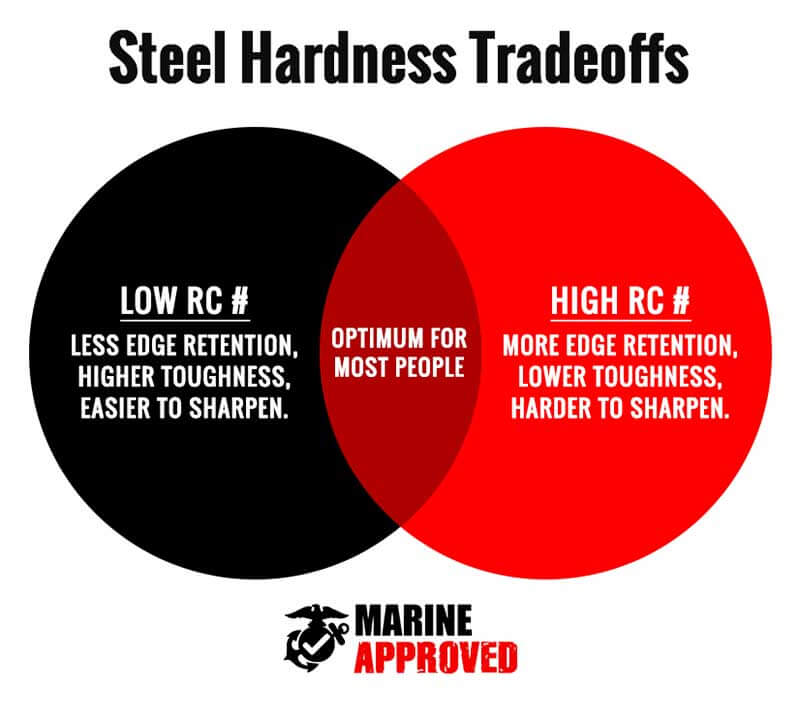Knife Steel Hardness Tradeoffs Infographic