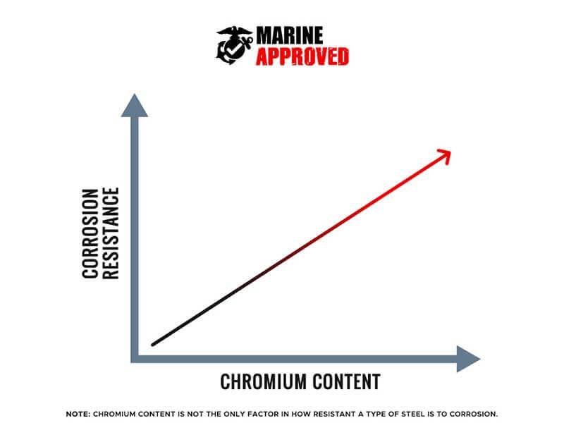 Steel Chromium Content vs Corrosion Resistance
