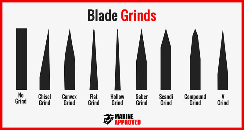 Knife Blade Grind Types Chart Infographic